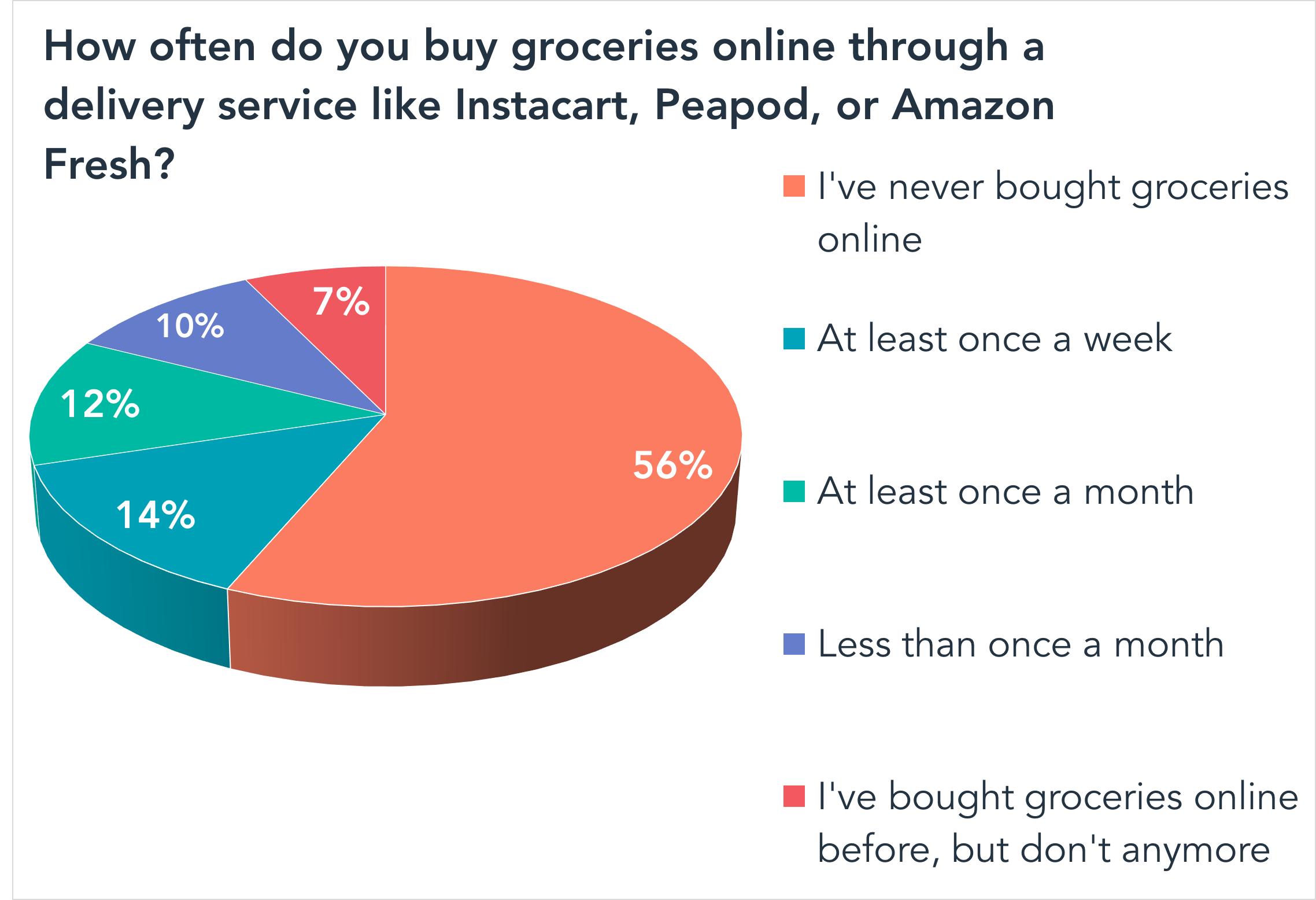 How often do you buy groceries online through a delivery service like Instacart, Peapod, or Amazon Fresh?