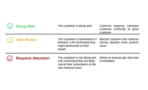 Customer-health-score-color-code