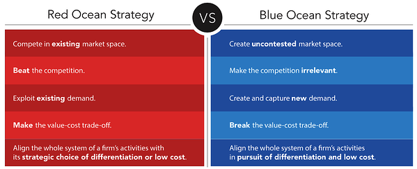 Red Ocean Strategy vs. Blue Ocean Strategy