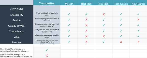 HubSpot Multi-Competitor Sales Battle Card Template