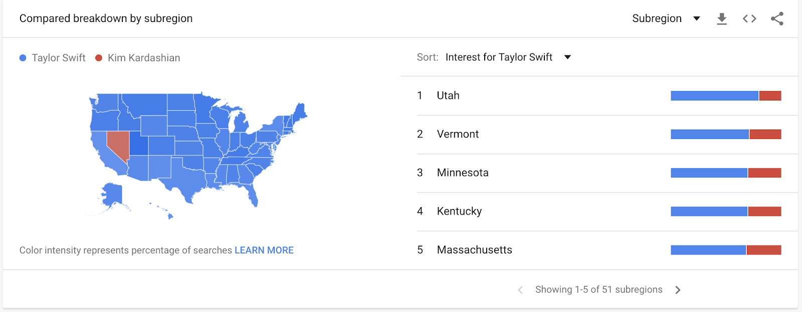 Google trends example using Taylor Swift and Kim Kardashian popularity.