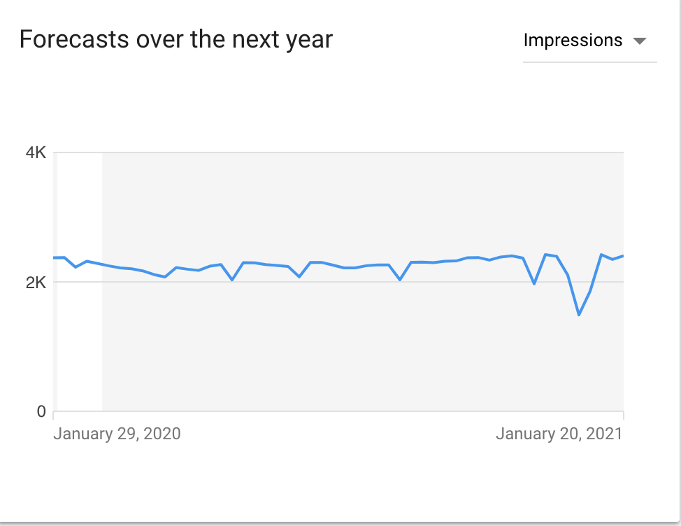 Google keyword planner forecasts keywords for the year.
