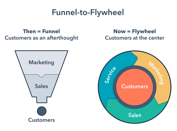 Funnel-to-Flywheel diagrams