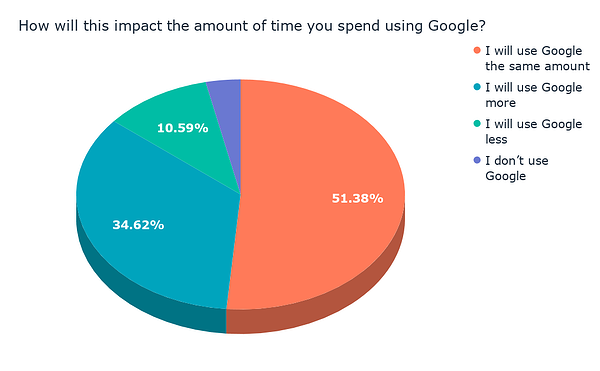How will this impact the amount of time you spend using Google_