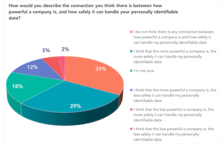 How would you describe the connection you think there is between how powerful a company is, and how safely it can handle your personally identifiable data