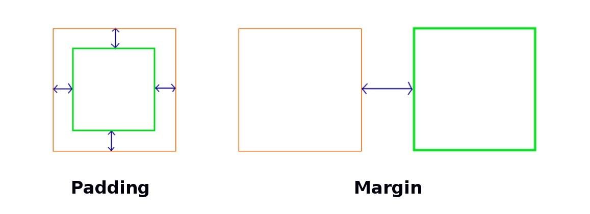 margin vs padding in css