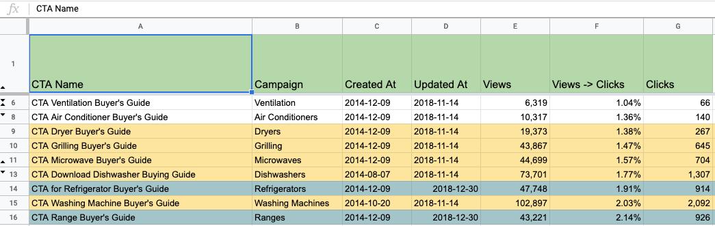 Performance Data - Full