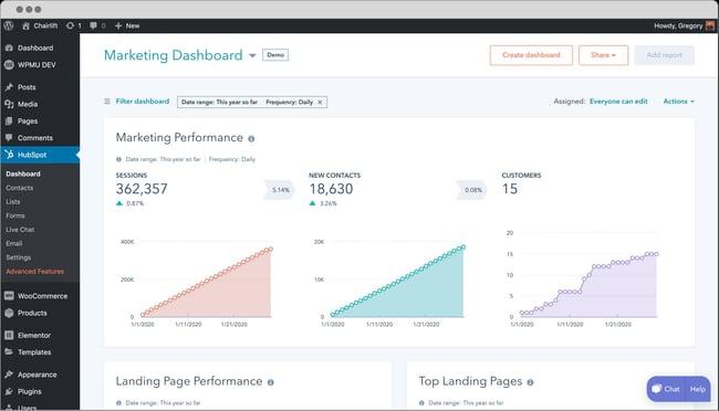 HubSpot WordPress Plugin dashboard showing WordPress site traffic