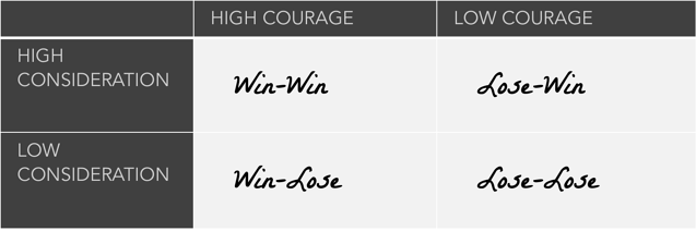 high-courage-low-courage-high-consideration-low-consideration-7-habits-highly-effective-people-summary-sidekick-content.png