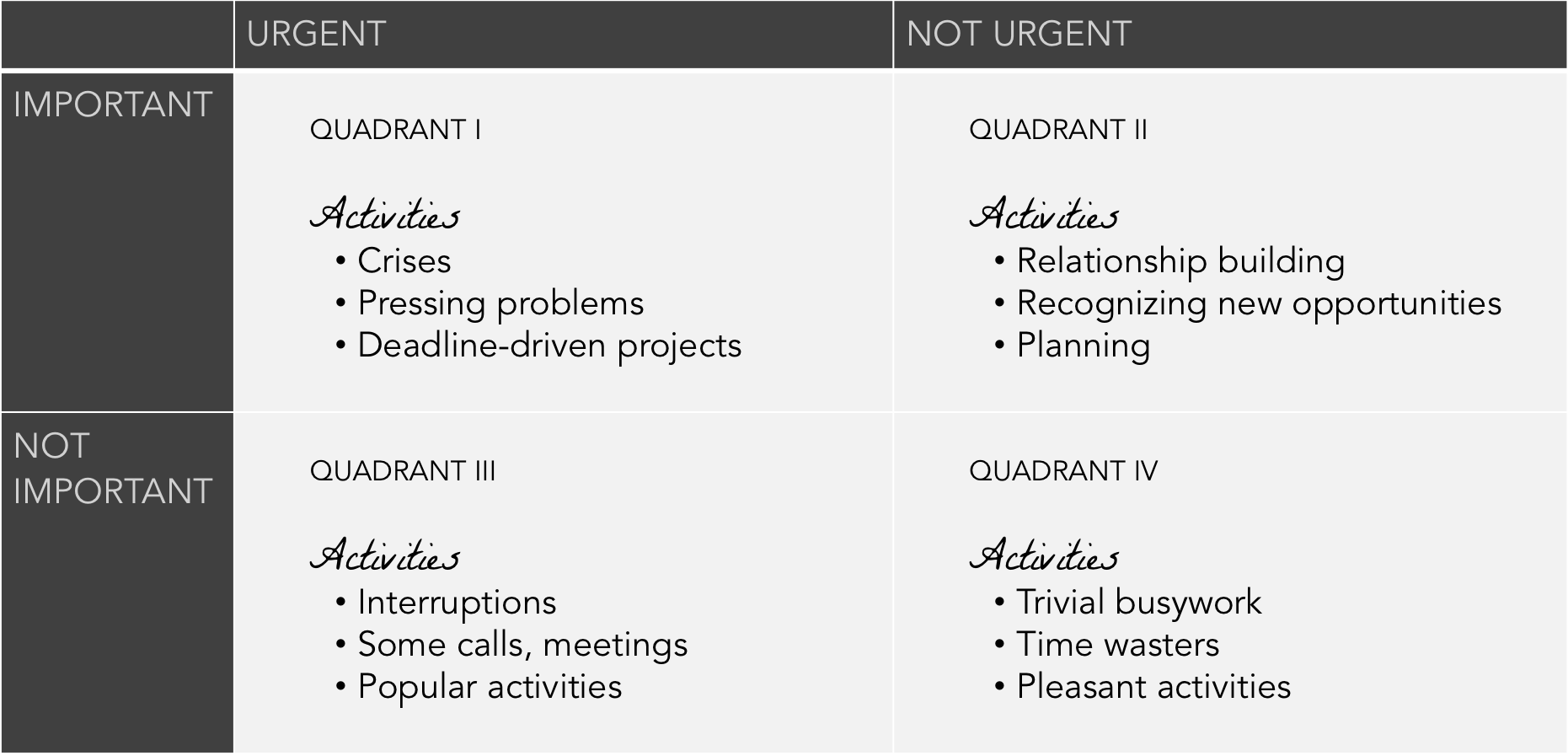 time-management-matrix-7-habits-highly-effective-people-summary-sidekick-content.png