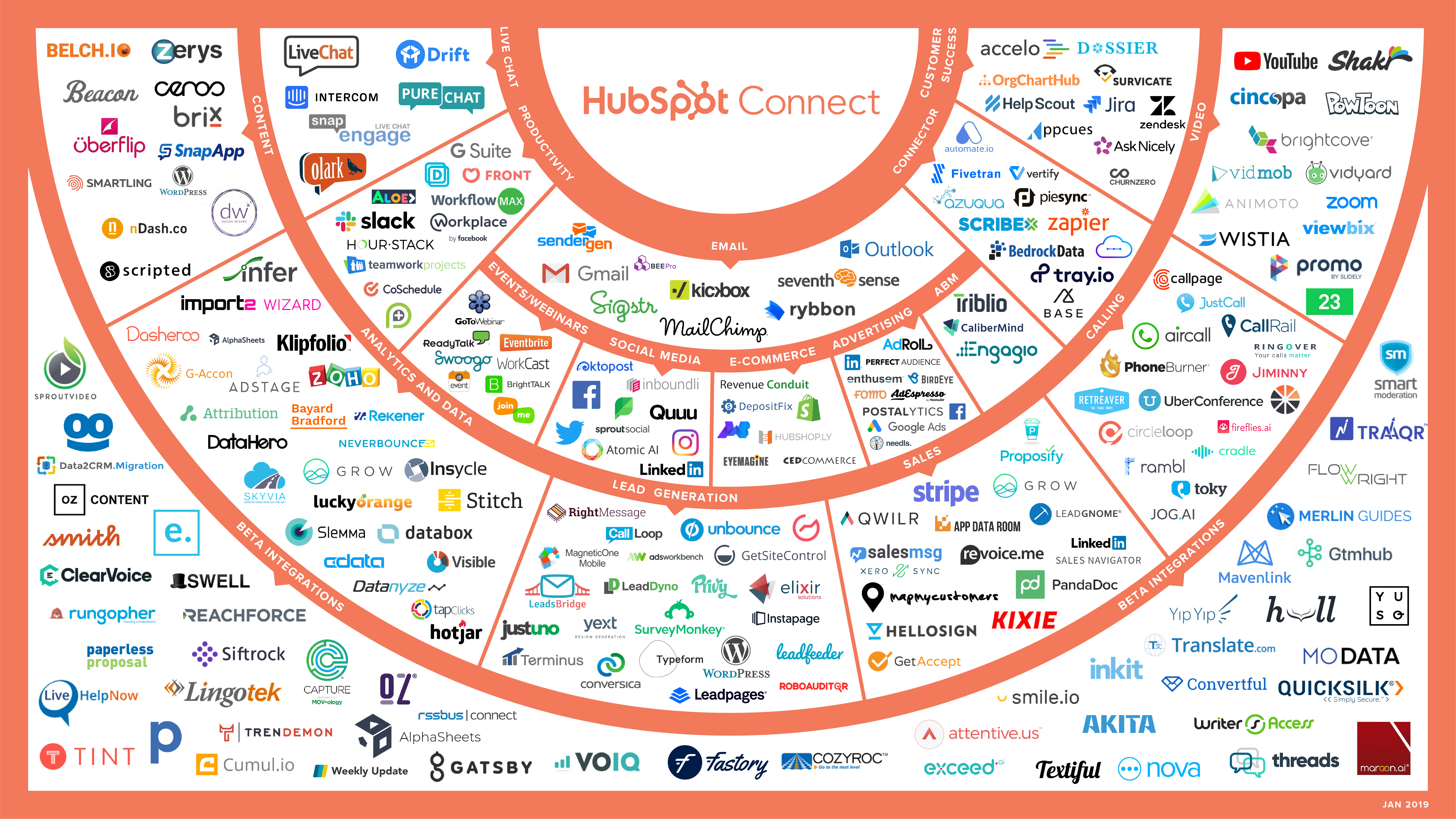 HubspotConnections_large (2)