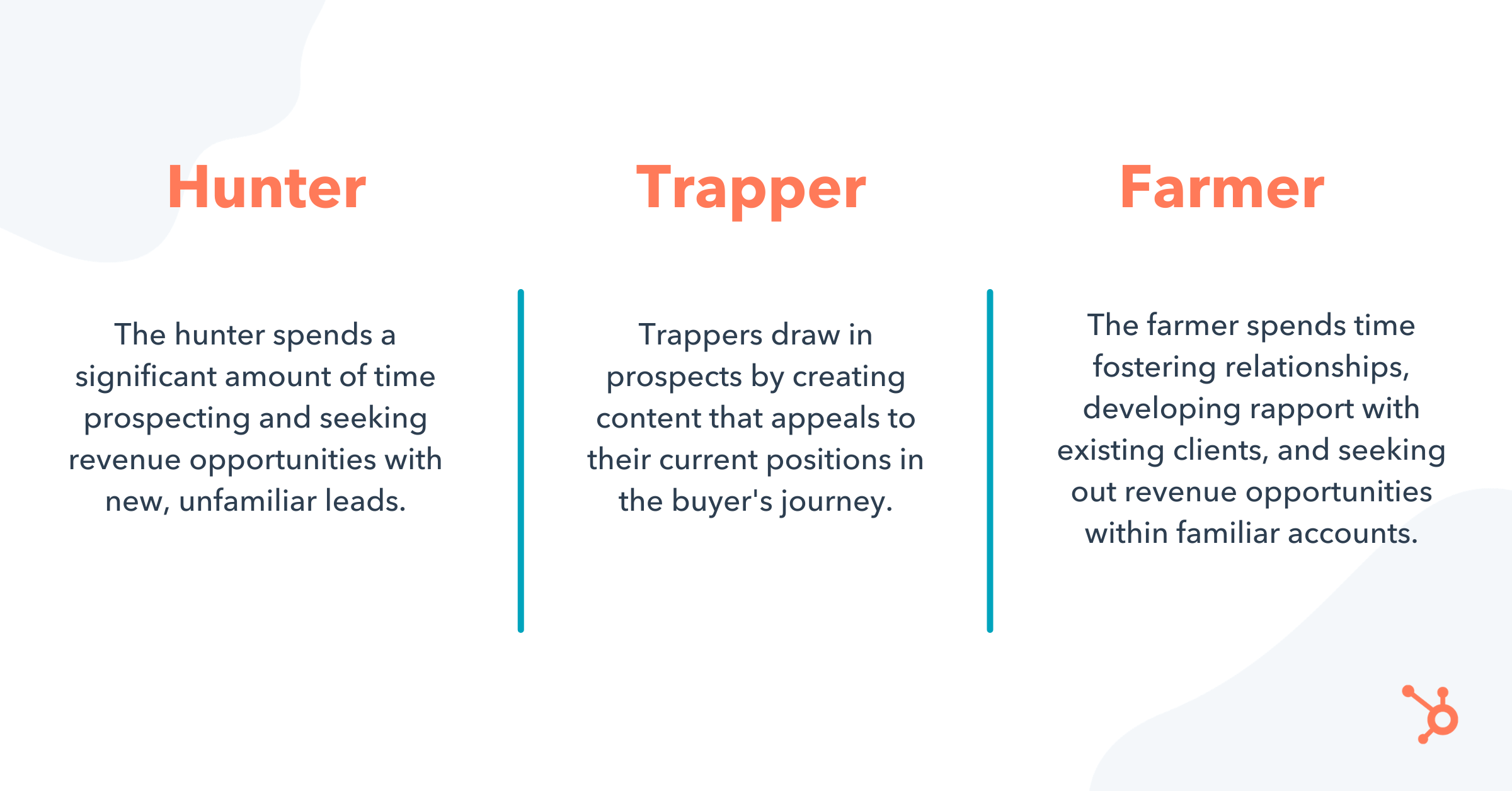 graphic displaying the difference between hunter, trapper, and farmer sales personas