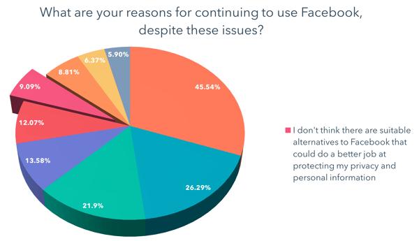 No creo que haya alternativas adecuadas para Facebook que puedan hacer un mejor trabajo para proteger mi privacidad e información personal