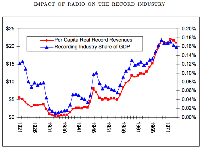 IMPACT OF RADIO ON THE RECORD INDUSTRY.png  From the Phonograph to Spotify: The History of Streaming Music IMPACT 20OF 20RADIO 20ON 20THE 20RECORD 20INDUSTRY