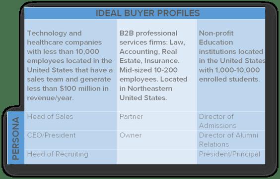 Ideal Buyer Profile & Buyer Personas Matrix.png