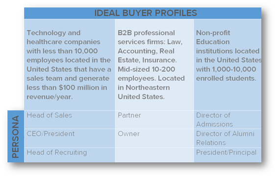 Ideal Buyer Profile & Buyer Personas Matrix.png