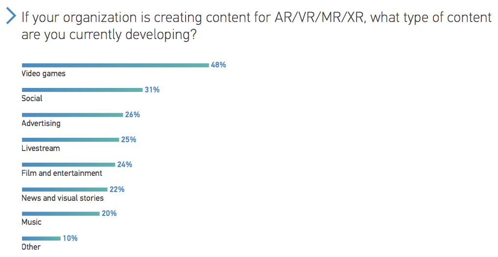 If your organization is creating content for ARVRMRXR, what type of content are you currently developing