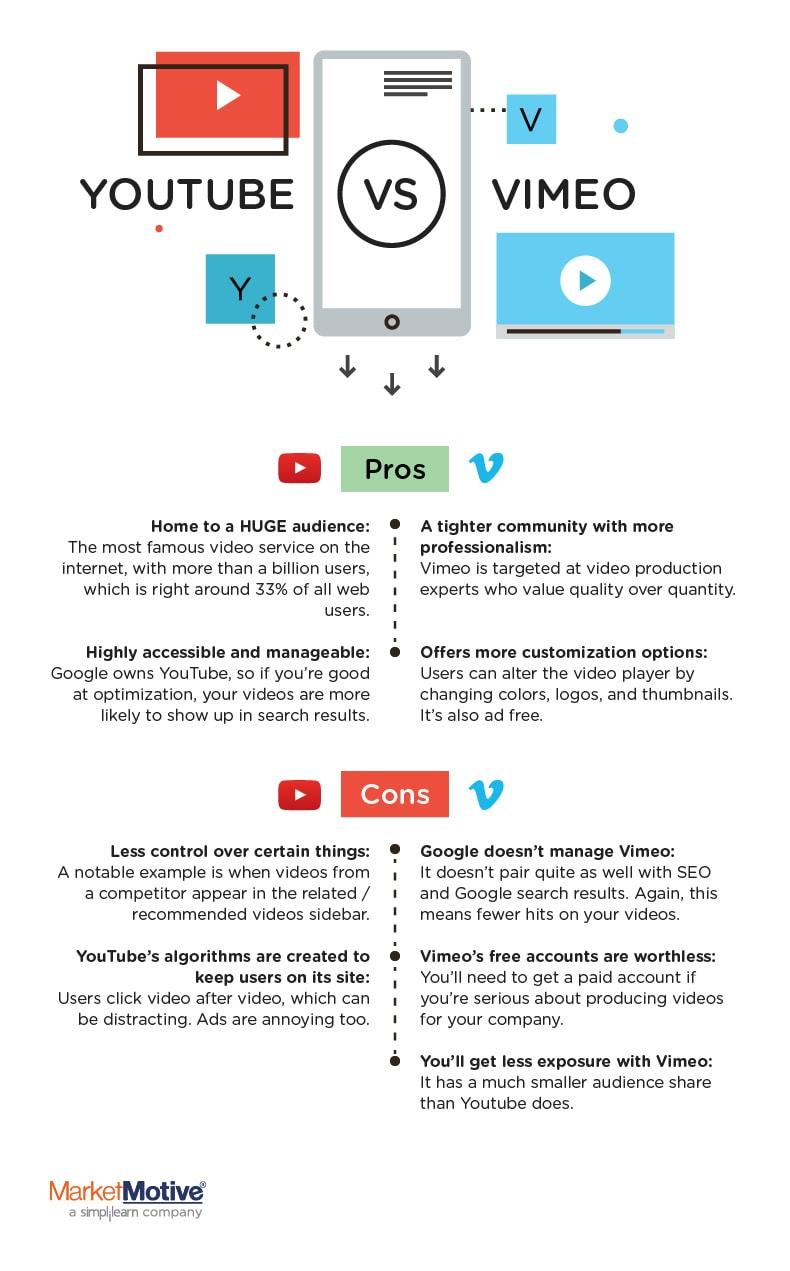 YouTube vs. Vimeo infographic