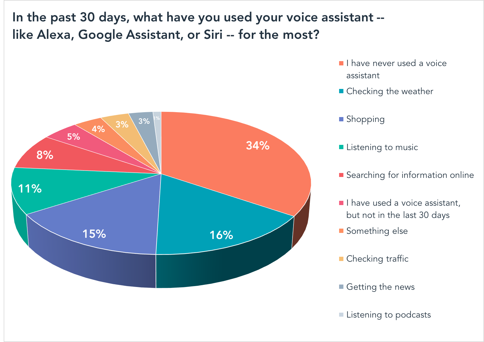 In the past 30 days, what have you used your voice assistant -- like Alexa, Google Assistant, or Siri -- for the most?