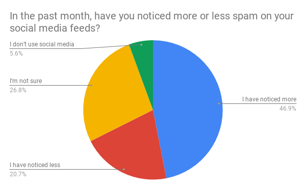In the past month, have you noticed more or less spam on your social media feeds_