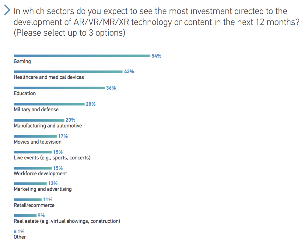 In which sectors do you expect to see the most investment directed to the development of ARVRMRXR technology or content in the next 12 months