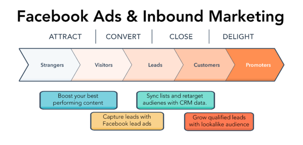 Inbound-Methodology (paid media)-1-2.png