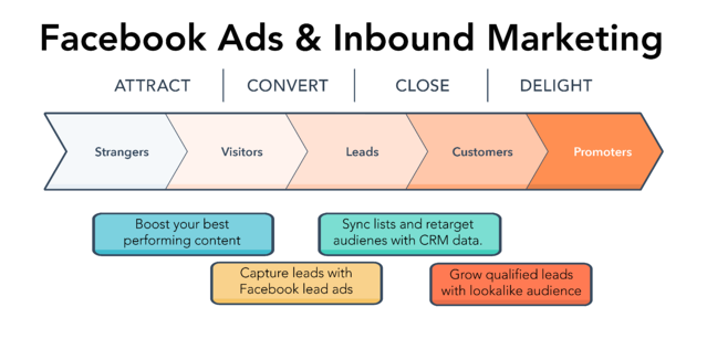 Inbound-Methodology (paid media)-1.png