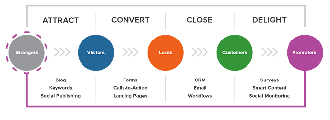 Inbound Methodology