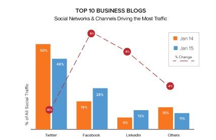 Social Media Blog Traffic