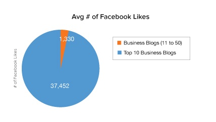Facebook likes business blogs