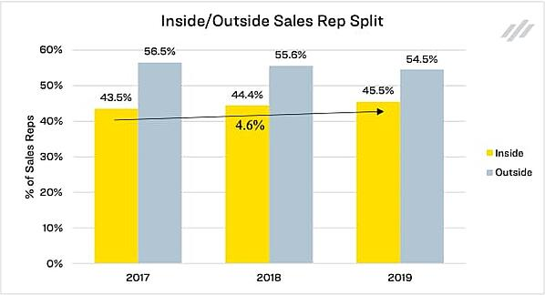 Inside Outside Sales Rep Split