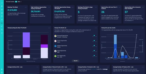 InsightSquared reporting dashboard