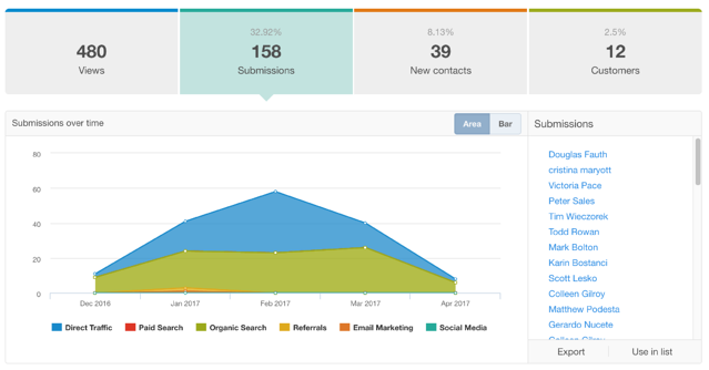 Installation Linrary Landing Page Stats.png