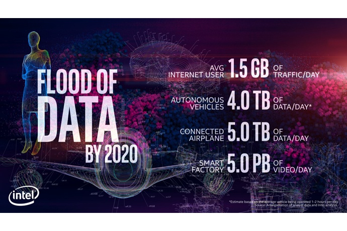 Data Is Cooler Than You Think. Here's What Marketers Need to Know About It Today. Intel Flood of Data