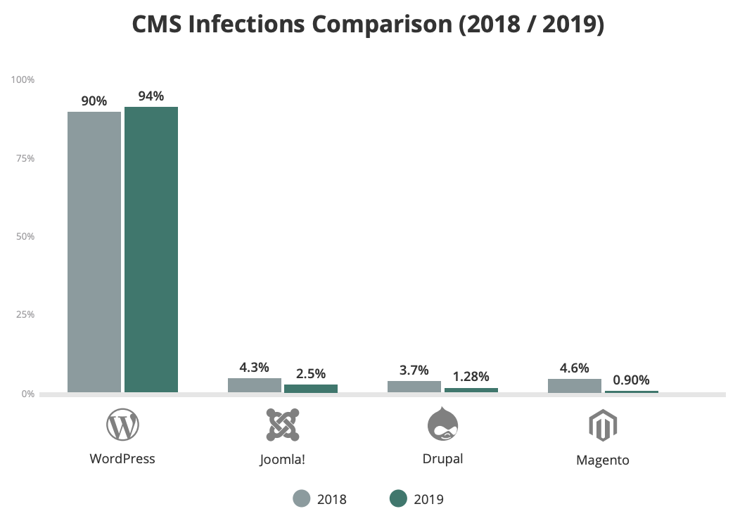 alt text: chart showing that WordPress websites were hacked far more in 2018 and 2019 than websites hosted with competing CMS brands