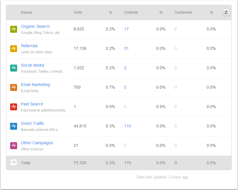 7 Digital Marketing Strategies That Work: A Complete Guide sources buckets list