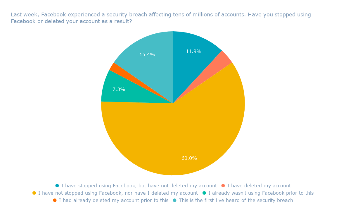 Last week, Facebook experienced a security breach affecting tens of millions of accounts. Have you stopped using Facebook or deleted your account as a result_
