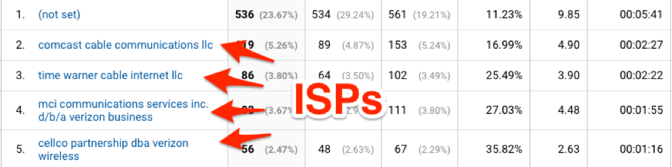 Network Report ISPs