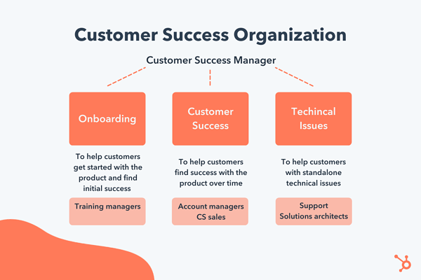 customer success management organization