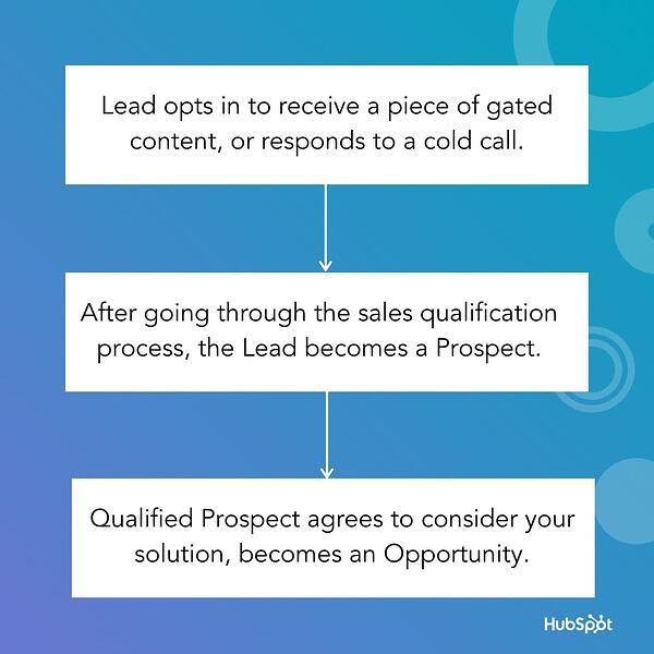 How a contact can move from being a lead, to a prospect, to a sales opportunity