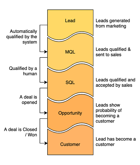 SaaS metric: Leads by Lifecycle Stage