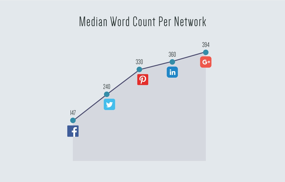 Median-Word-Count-Per-Network.jpg