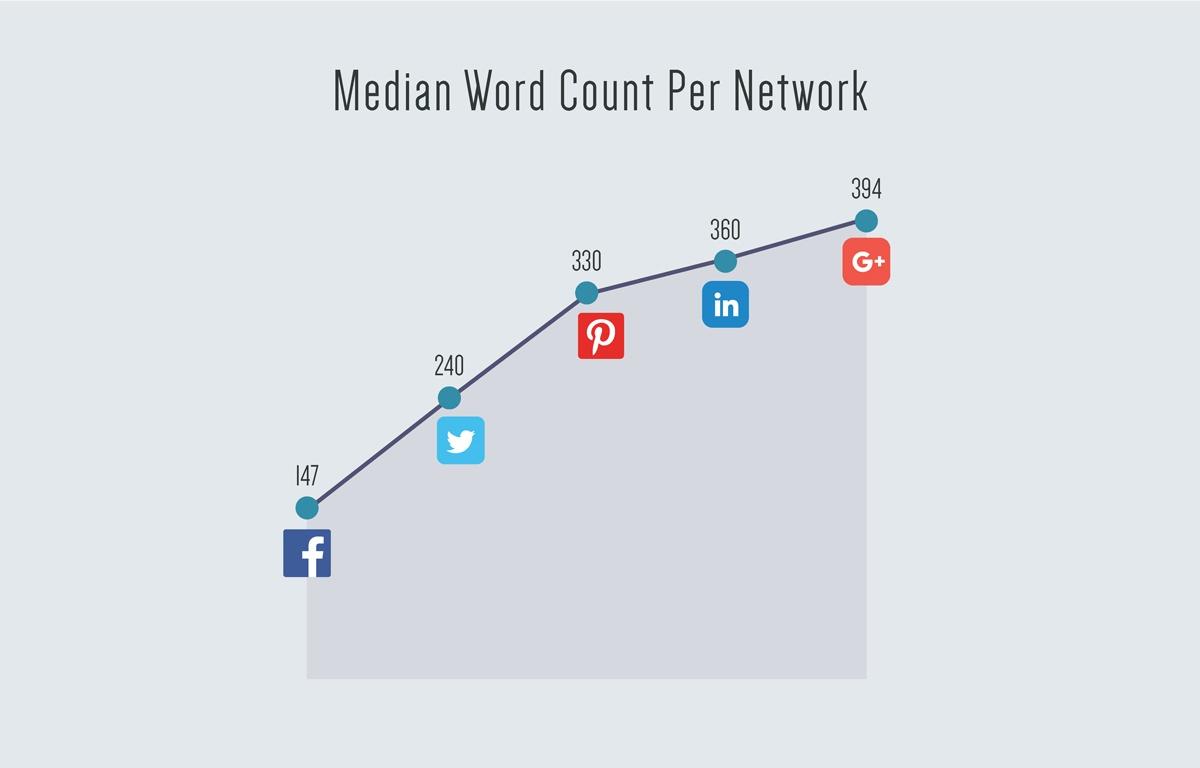 Median-Word-Count-Per-Network.jpg