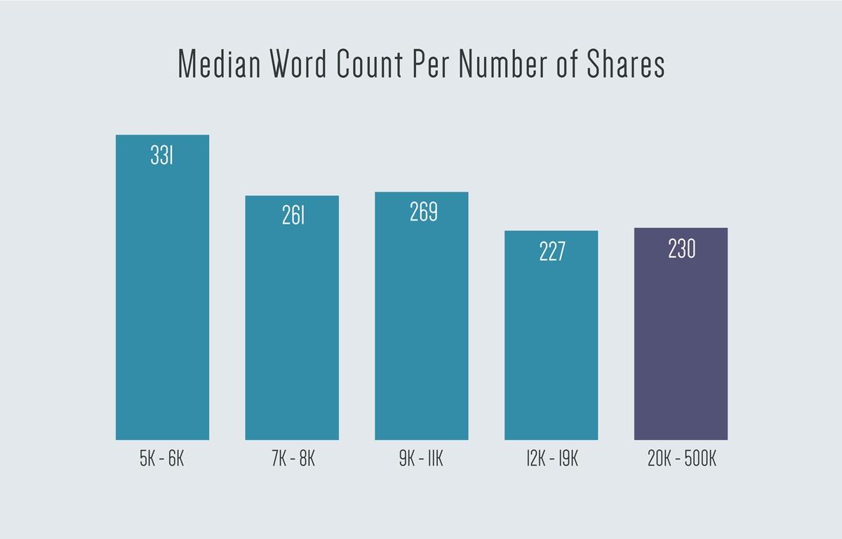 Median-Word-Count-Per-Number-of-Shares.jpg