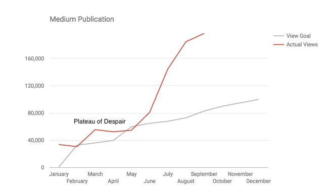 Medium Launch Chart.png