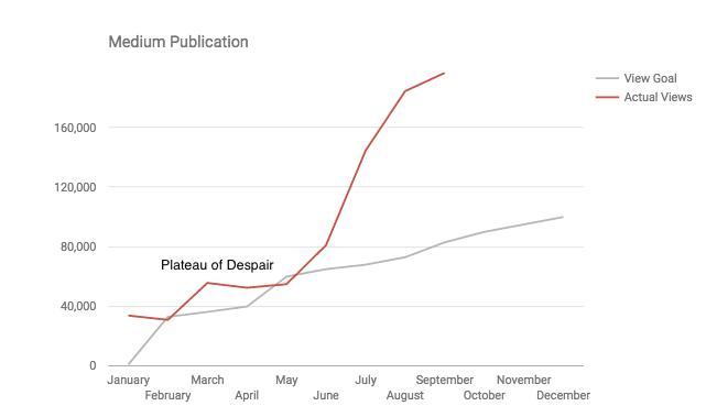 Medium Launch Chart.png