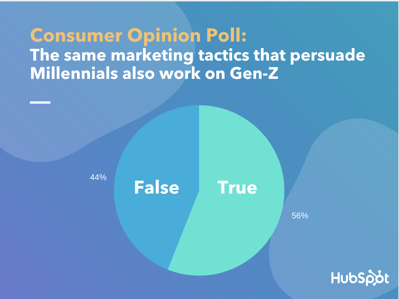 """Lucid poll data for """"True or False - The same marketing tactics that worked on millennials will work on Gen Z"""""""
