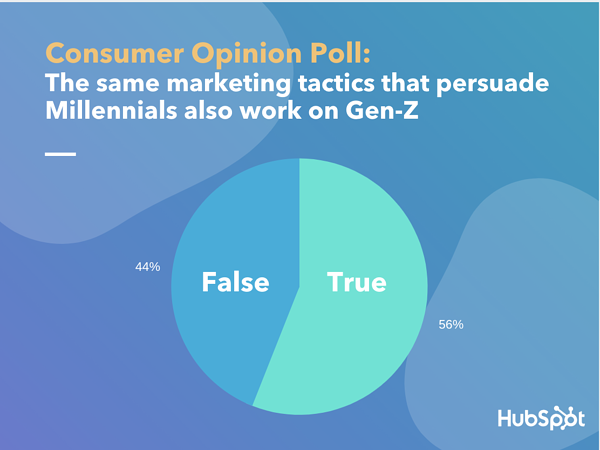 "Lucid poll data for ""True or False - The same marketing tactics that worked on millennials will work on Gen Z"""