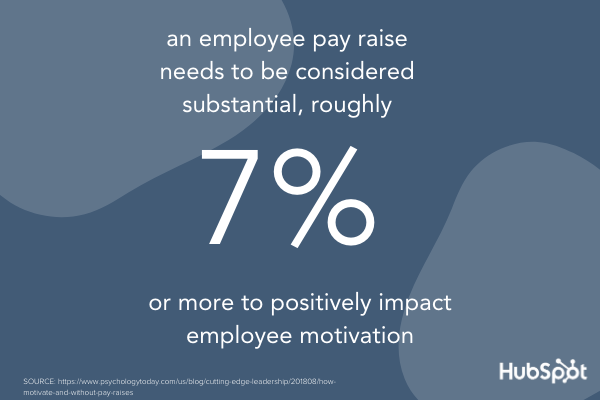 According to Psychology Today, an employee pay increase needs to be valued at 7% or more to positively impact employee motivation