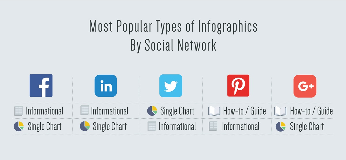 Most-Popular-Types-of-Infographics-by-Social-Network.jpg